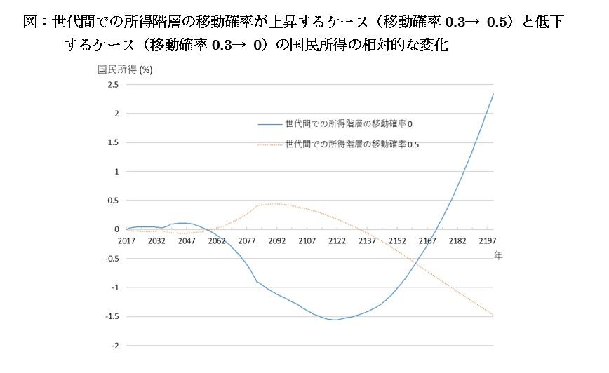 岡本章教授の論考「所得階層の移動促進、社会全体の損失回避を」が、日本経済研究センターの政策ブログに掲載されました。